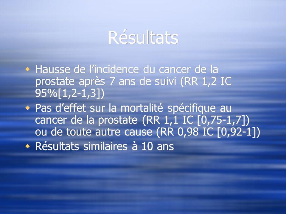 Résultats Hausse de l'incidence du cancer de la prostate après 7 ans de suivi (RR 1,2 IC 95%[1,2-1,3])
